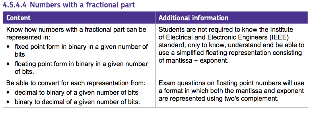 Aqa A Level Specification Computer Science 7516 7517
